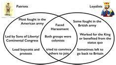 loyalist  patriots venn diagram education history