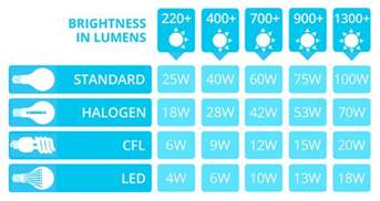 led lumens to watts conversion chart the lightbulb co