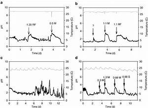 Continuous Measurements Of Gastric Ph And Temperature In