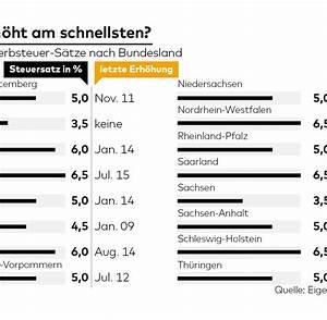 Grunderwerbsteuer Bayern Eigentumswohnung : grunderwerbsteuer so funktioniert die geldmaschine der ~ Lizthompson.info Haus und Dekorationen