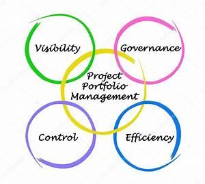 Diagram Of Project Portfolio Management  U2014 Stock Photo