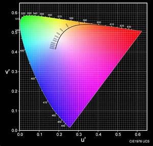 Intensity Chart Understanding Spectrographs And Chromaticity Graphs