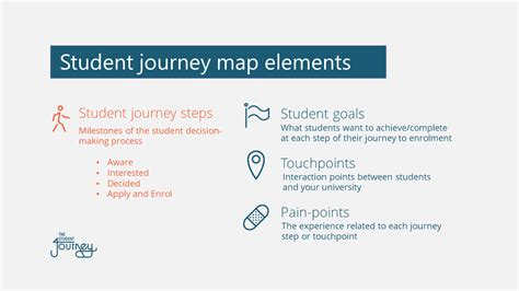 mapping  student journey  enrolment  journey