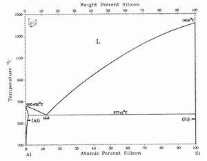 The Diagram Of The Al