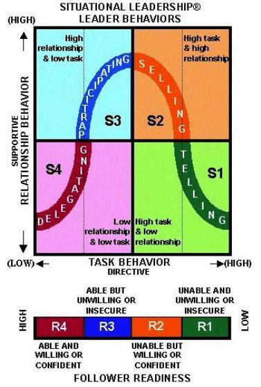 general scheme   situational leadership model