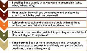 best photos of goal smart objectives template smart With smart goals template for employees