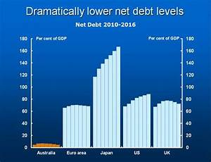 Big P Political Economy: Why Japanese Debt is better than ...