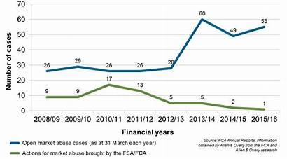 Abuse Market Graph Fca Financial