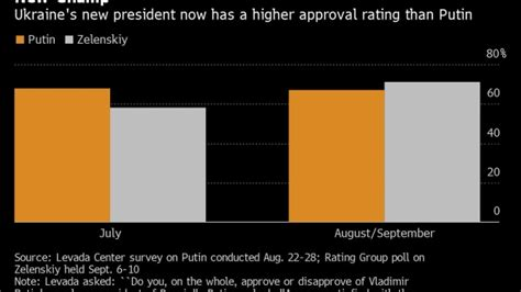 putin loses legendary approval rating crown
