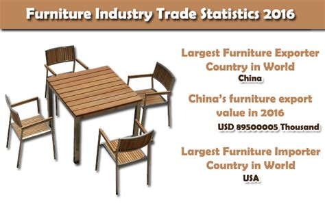 china furniture exports represent  worldwide