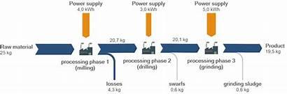 Flow Material Diagram Production Mass Management Definition