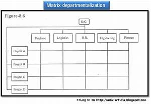 Learning Theories Chart Matrix Departmentalization Guidelines Advantages Problems