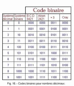 Nombre De Fautes Code : le compteur 4 bits d codeur pour compteur le code hexad cimal et les codes b c d autres codes ~ Medecine-chirurgie-esthetiques.com Avis de Voitures