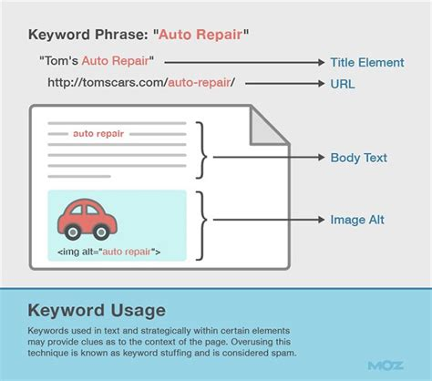 seo web page 13 seo copywriting tips with exles and a b tests