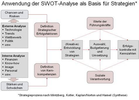 fileswot analyse und strategiepng wikimedia commons