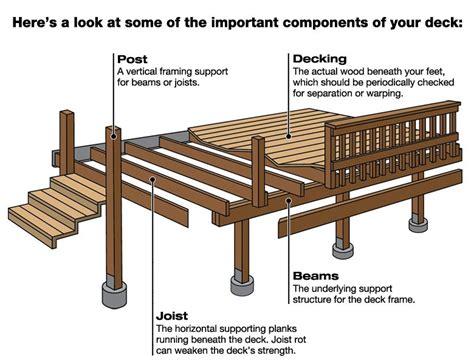 wood deck girder search bdcs wood decks backyards and search