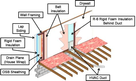 hvac duct   installed   exterior wall