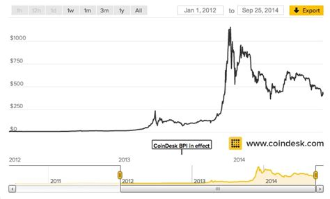 Bitcoin price since 2009 to 2019. The Bitcoin Hype Cycle - AVC