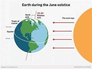 Summer Solstice 2018  What It Is  How Earth U0026 39 S Tilt Creates