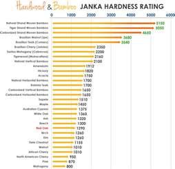 hardwood flooring hardness scale engineered hardwood floor ratings hardness floor matttroy