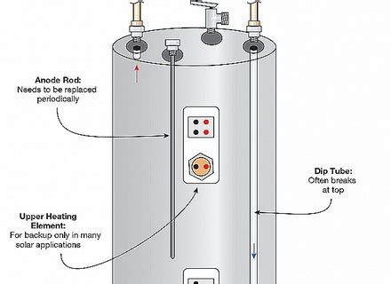how to find the age of a water heater heating furnace