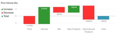 price volume mix analysis  power bi business
