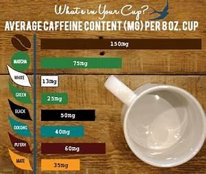 Tea Caffeine Comparison Chart Black Tea Caffeine Coffee