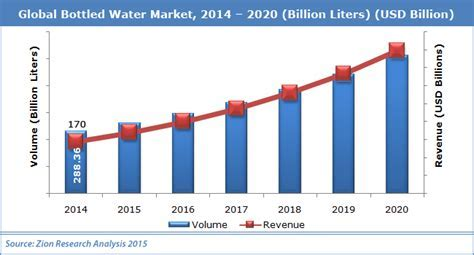 Global Bottled Water Market Set for Rapid Growth, To Reach