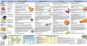 Blood Sugar Diet Chart In Urdu Pin On Fitness