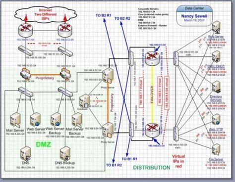 data center design  visio datacenter   data