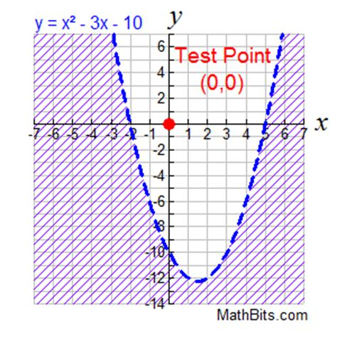 Quadratic Inequalities  Mathbitsnotebook(a1  Ccss Math