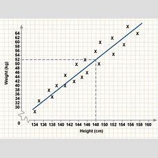 Bbc  Gcse Bitesize Correlation And Lines Of Best Fit