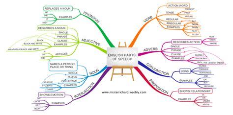 imindmap english grammar parts  speech mind map