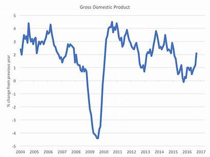 Gdp Canada Interest Rates Economy Charts Chart