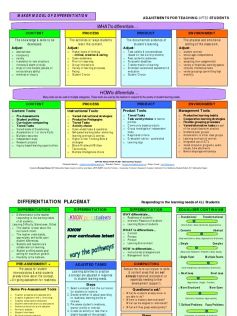 differentiation placemat educational assessment