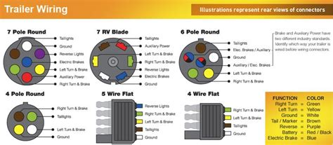 Trailer 6 Wire Diagram Color by Trailer Wiring Color Code Diagram American Trailers