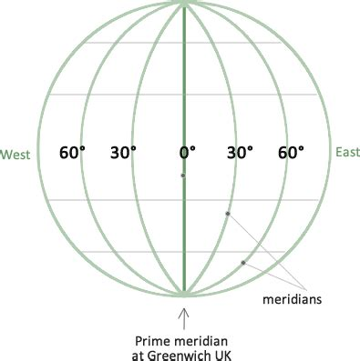 lines of latitude range from what is longitude latitude the meridians and parallels