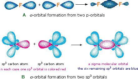 molecular structure bonding