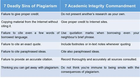 avoiding plagiarism plagiarism and how to avoid it libguides at king abdullah university of