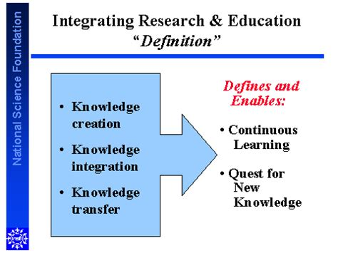 integrating research education definition