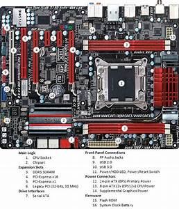 Motherboard  U2013 The Basics
