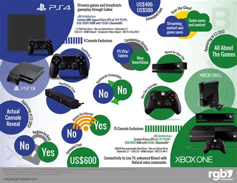 playstation   xbox    glance gameaxis