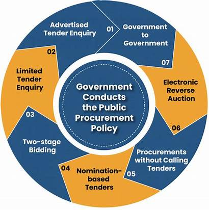 Procurement Government Carry Corpbiz Policy