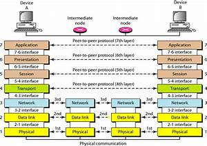 What Is Osi Model  Give Functions And Services Of Each Layer