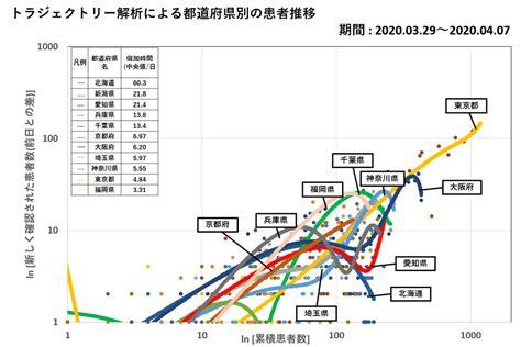 都 道府県 別 新型 コロナ ウイルス 感染 者 数 マップ