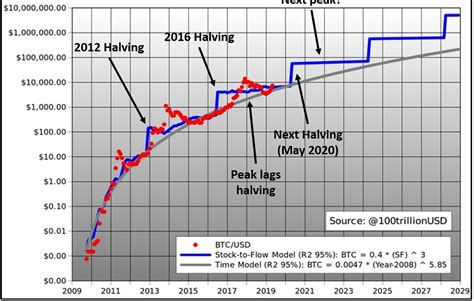 At this point, the halving schedule will stop since the supply of new bitcoins will be fully exhausted. Bitcoin Halving Live Chart - Anime Terbaru