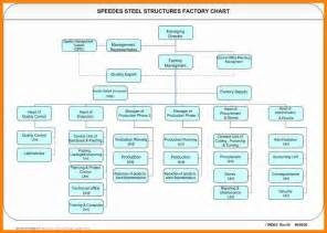 Organizational Chart Template MS Word