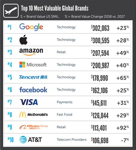 Brandz Markenwertstudie Google Und Apple Gehört Die Welt