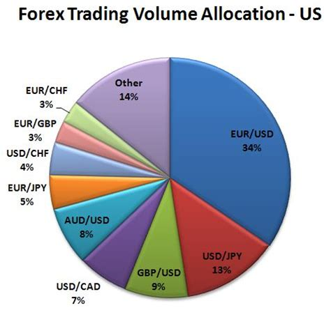 currency market trading april 2011 forex volume data trading rises in forex