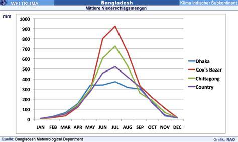RAOnline EDU: Klima Asien - Klima-Diagramme Indischer ...